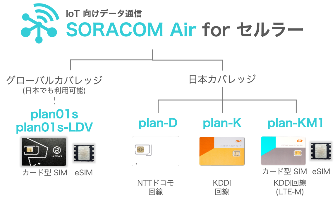 SORACOM Air for セルラー