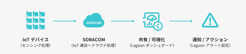 lagoon_flow_of_use